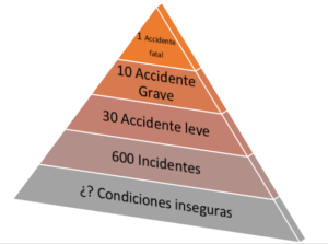 Pirâmide de Risco de Bird (1969)
